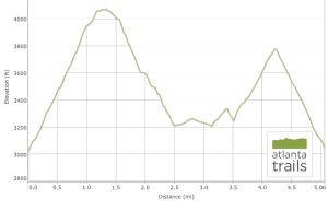 appalachian-trail-unicoi-gap-rocky-mountain-loop-elevation
