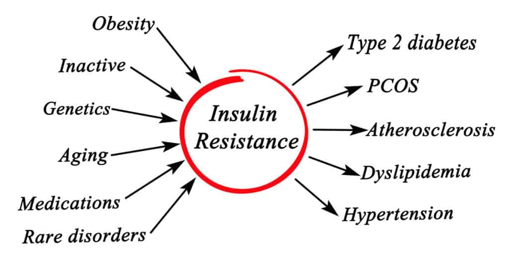 Insulin_Resistance_PCOS_Health_Fitness_Coach-Be-Fab-Be-You